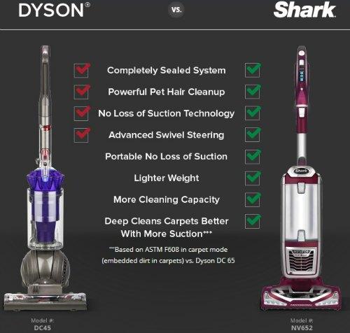 Shark Rotator Powered Lift-Away Vacuum – A Better, Easier Clean