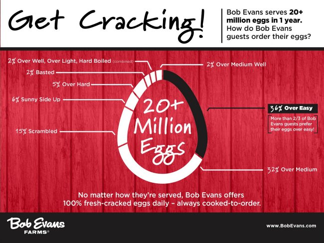 How many eggs are ordered at Bob Evans